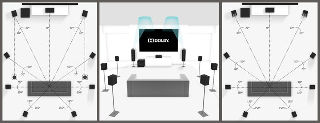 Dolby Atmos 9.1.2